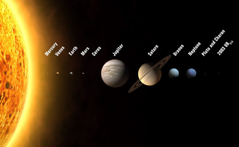 Solar system bodies from Mercury to dwarf planets.