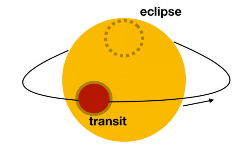 Orientation of stars in the Earth Transit Zone. The planet crosses in front of the star, as seen from Earth.