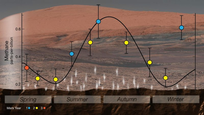 Chart with sine-like curved lines and labeled colored dots, superimposed on Martian landscape.