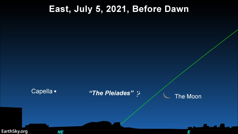 The moon, the Pleaides star cluster and the bright star Capella line up horizonally across the July 5 morning sky.