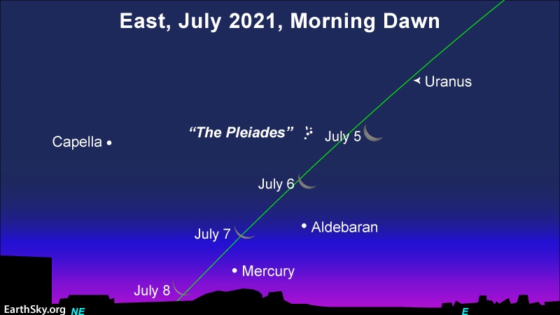 Waning moon passes by the Pleiades star cluster, the star Aldebaran and the the planet Mercury in the July 2021 morning sky.