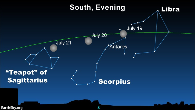 The moon and the Scorpion: Star chart showing the moon traveling in front of Libra, Scorpius and Sagittarius from July 19 to 21.