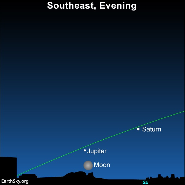 The full moon, Jupiter and Saturn adorn the southeast sky at nightfall and early evening June 24, 2021.