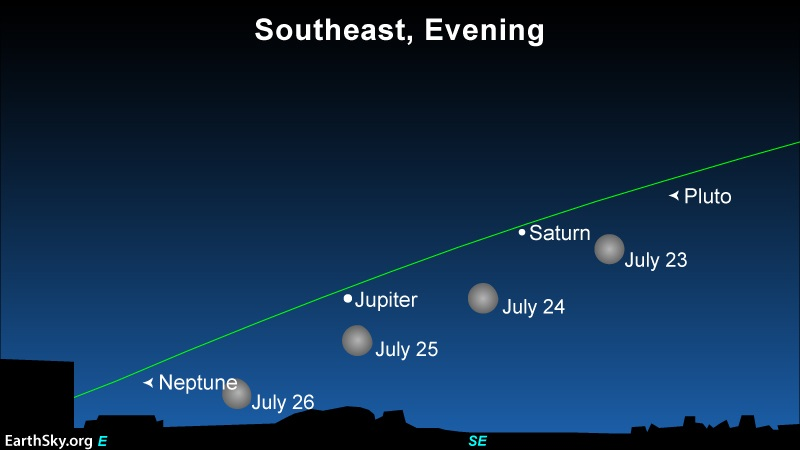 A chart showing positions in late July for full moon, Saturn, Jupiter plus Pluto and Neptune.