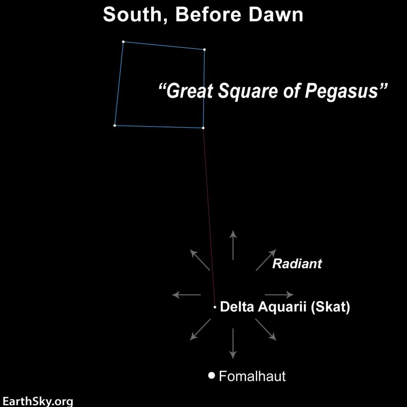 Star chart showing the Great Square of Pegasus to Fomalhaut to the Delta Aquariid radiant point.