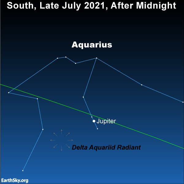 Jupiter shines brightly in front of the constellation Aquarius, radiant of the Delta Aquariid meteor shower.