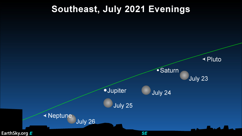 Star chart showing moon moving past Jupiter and Saturn in July, 2021.