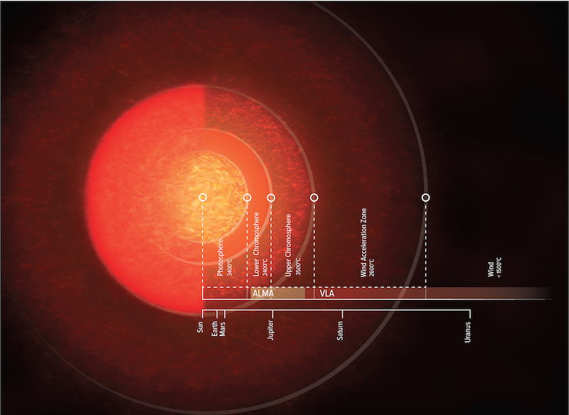 Annotated size comparison chart with an orange orb in different layers and a ruler stretching out from its center to the right.