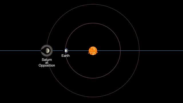Top view of solar system showing sun, Earth, and Saturn lined up with Earth and Saturn on same side of sun: Saturn at opposition.
