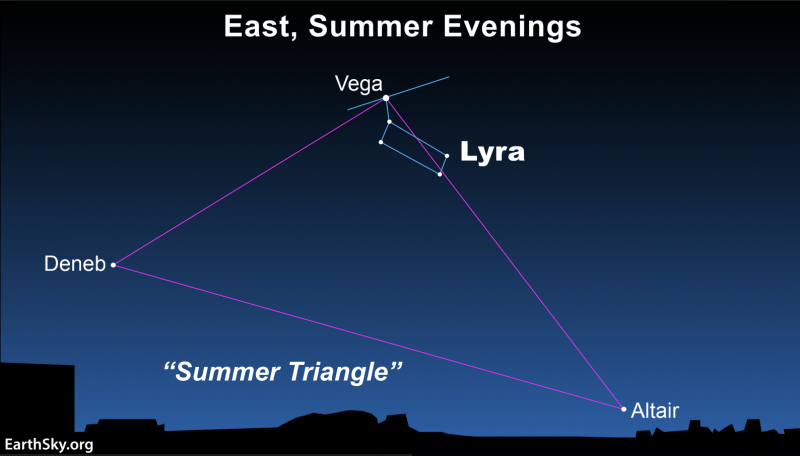Star chart showing 3 Summer Triangle stars, with Vega and its constellation Lyra marked.