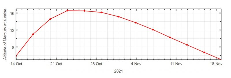 Graph with red curved line, steep on left, gradual on right.