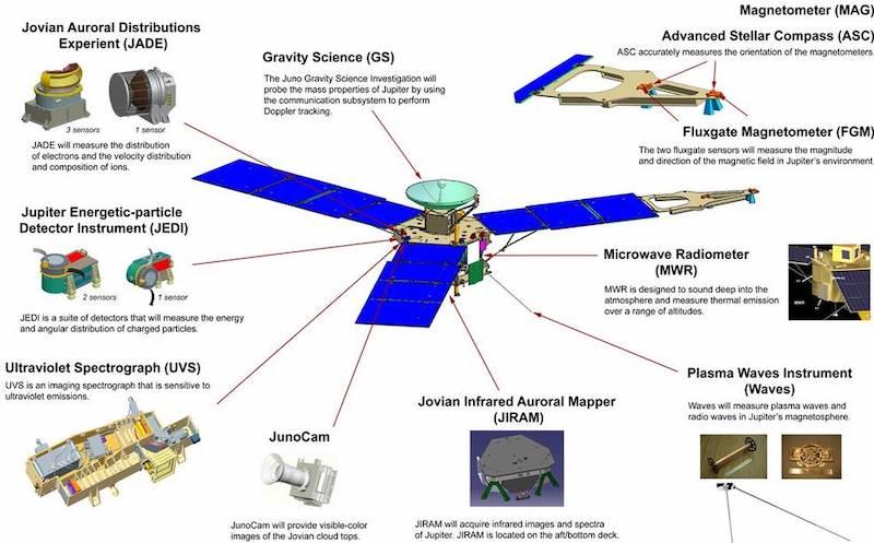 NASA's Juno mission and its nine scientific instruments.