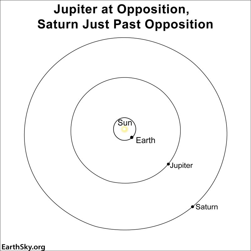A black-and-white diagam showing Jupiter at oppostion (Earth between Jupiter and the sun) and Saturn just past opposition (slightly behind the line between the sun, Earth and Jupiter).