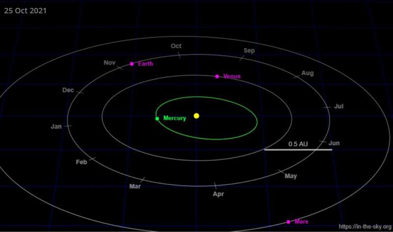 Greatest elongation: Inner solar system map showing Mercury west of sun.