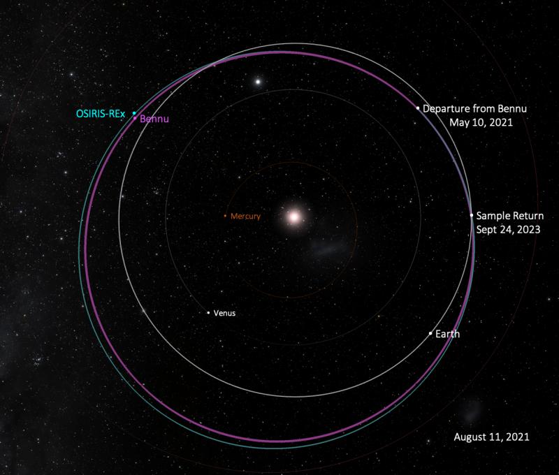 Orbit diagram.