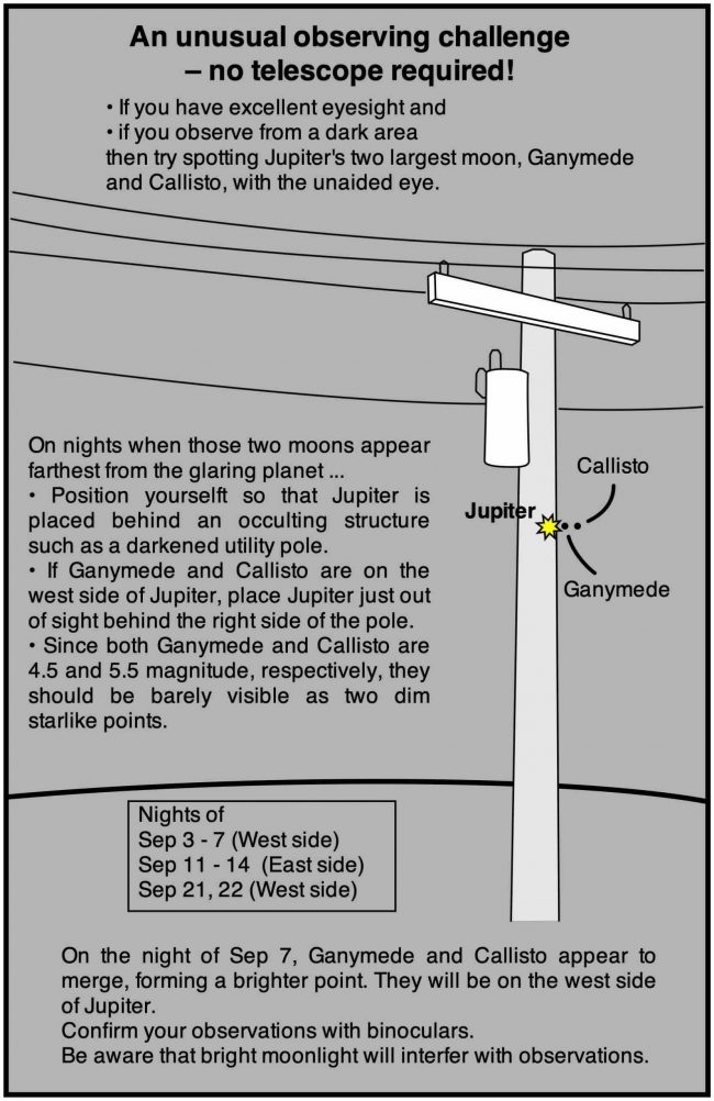 Graphic showing how to use a utility pole, or telephone pole, to see Jupiter's moons.