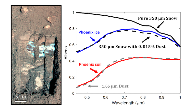 Left: trench in soil and ice. Right: graph with colored lines showing depth of soil and ice.