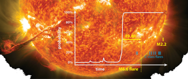 Predicting solar storms: Orange-yellow image of the sun with a flare, with a white graph overlaid.