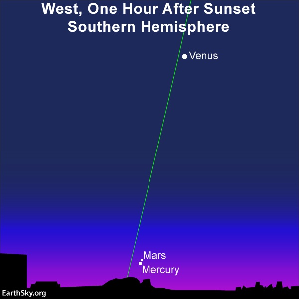 Mercury and Mars very close together at horizon and Venus above them on steep ecliptic line.