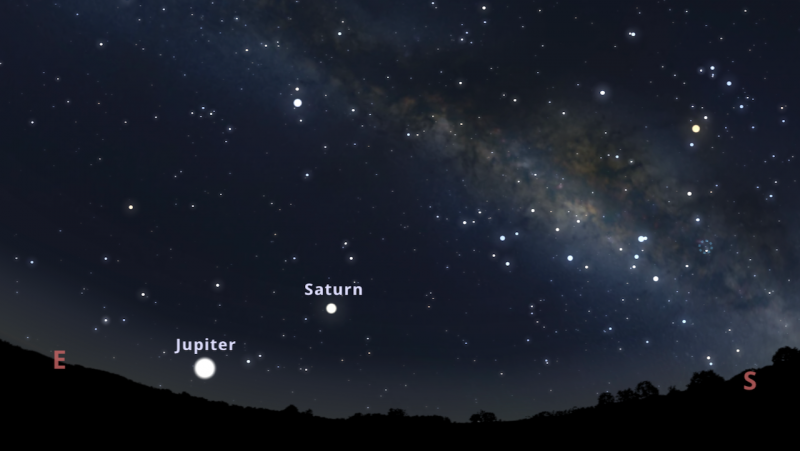 Chart: 2 very bright objects - Jupiter and Saturn - ascending in the east-southeast in a star field.