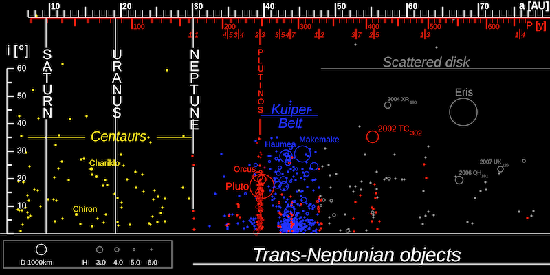 Graph with many small colored dots and circles on black background with distance from sun marked, and a lot of labels.