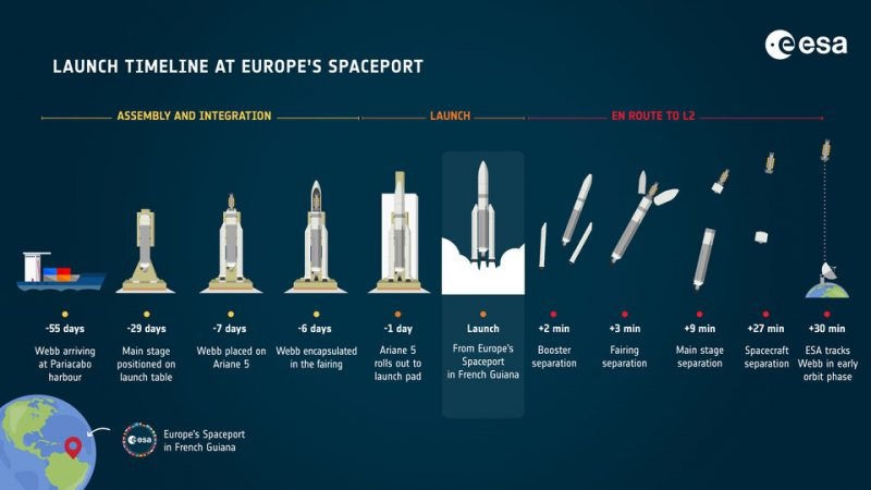 A graphic with several diagrams of the launch vehicle and deployment of the Webb in space.