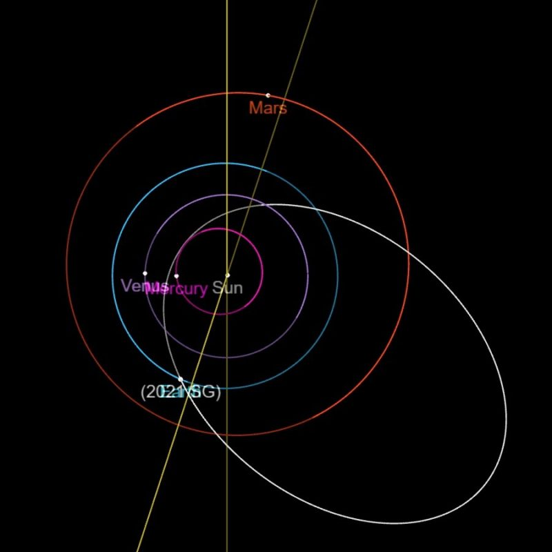Top view of solar system with orbits of inner planets and long oval orbit of asteroid 2021 SG.