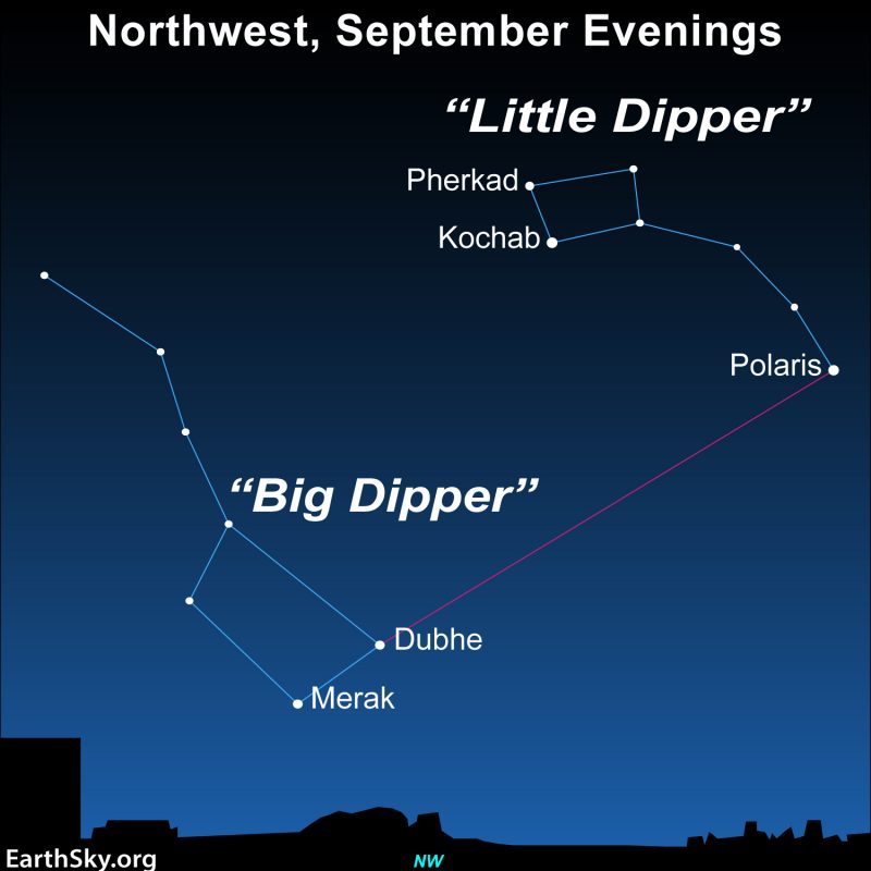 Star chart showing Big Dipper, Little Dipper and Polaris with stars labeled.