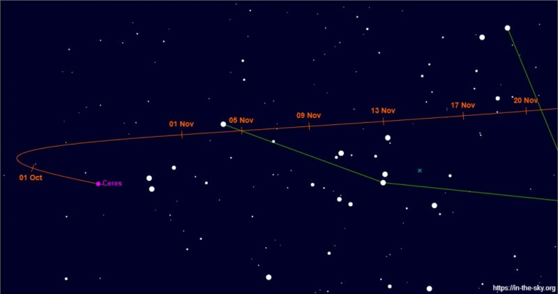 Star chart with path of Ceres in green, its position at various dates labeled.