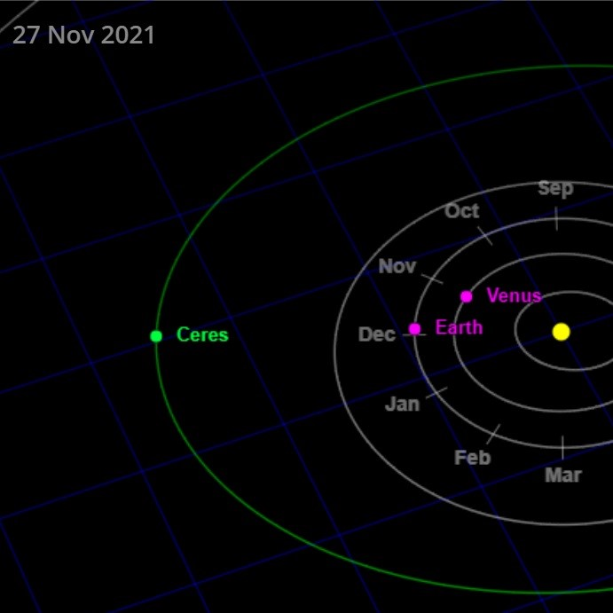 Top view of solar system with sun, orbits of inner planets and of Ceres.