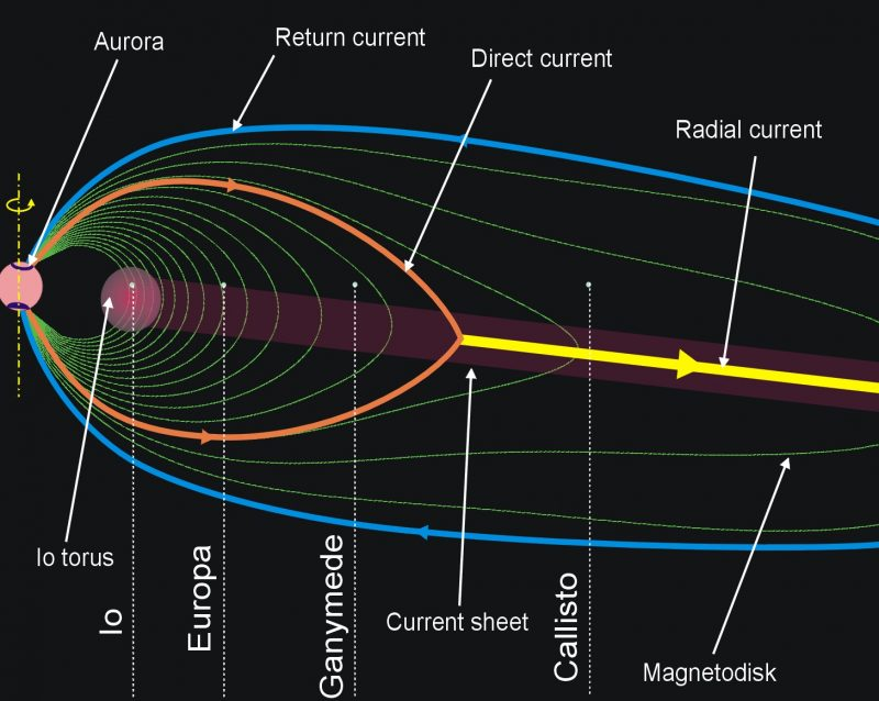 Teardrop shaped concentric lines originating at Jupiter's poles with labeled moons.