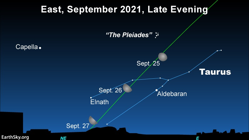 3 positions of moon along line of ecliptic near Pleiades and constellation Taurus.