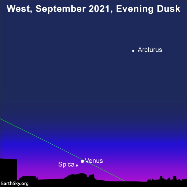 Venus very close to star Spica on dusk horizon along very slanted line of ecliptic with star Arcturus above.
