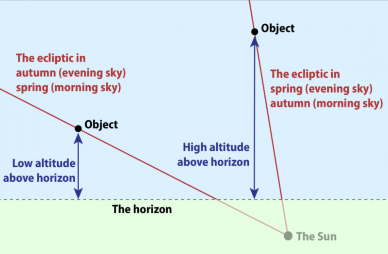 Diagram of slant of ecliptic at different times of day and year.