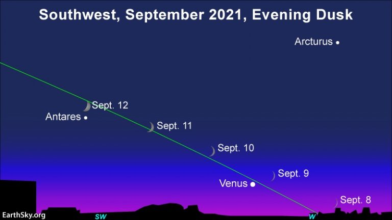 Young moon and Venus and then Antares in the September 2021 evening sky.