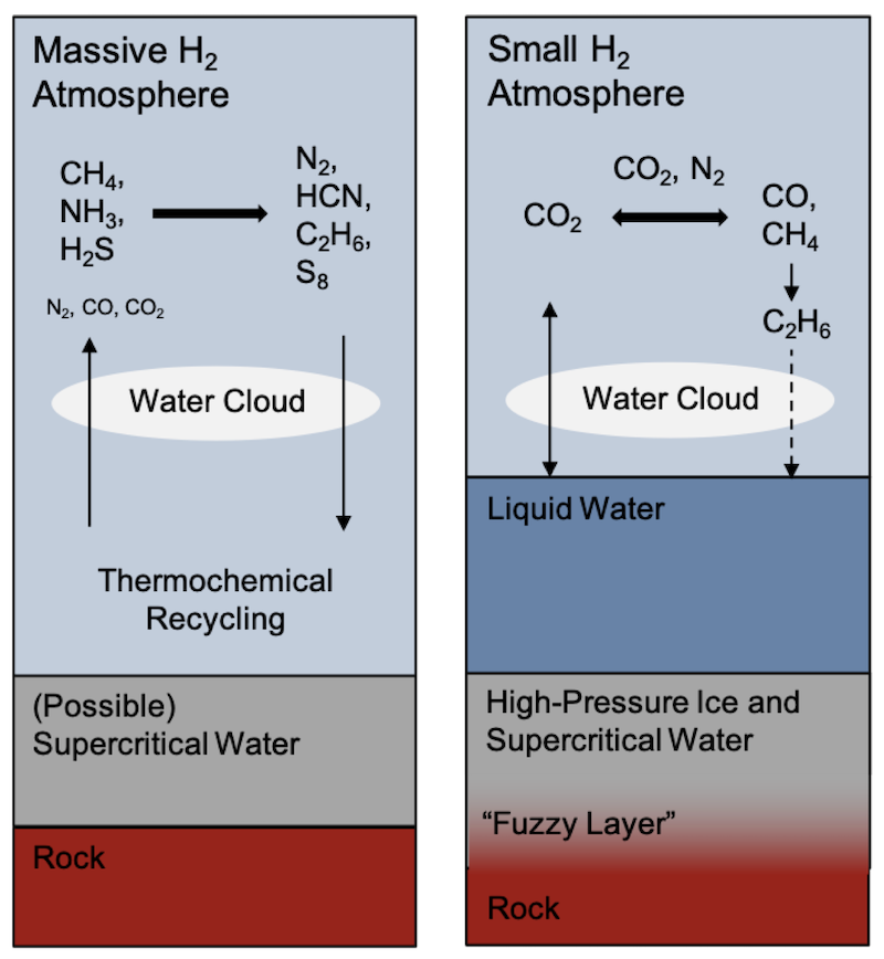 Cross-sections of surface and layers of atmospheres in two different types of exoplanet.