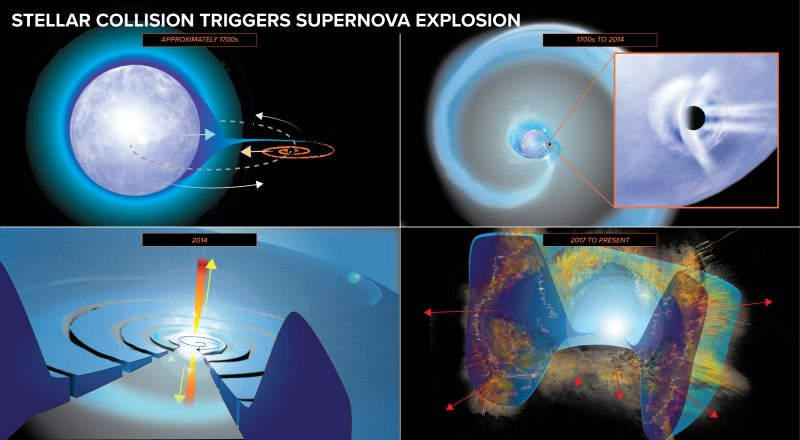 4 colorful images showing the sequence of a star spiraling in and subsequent explosion.