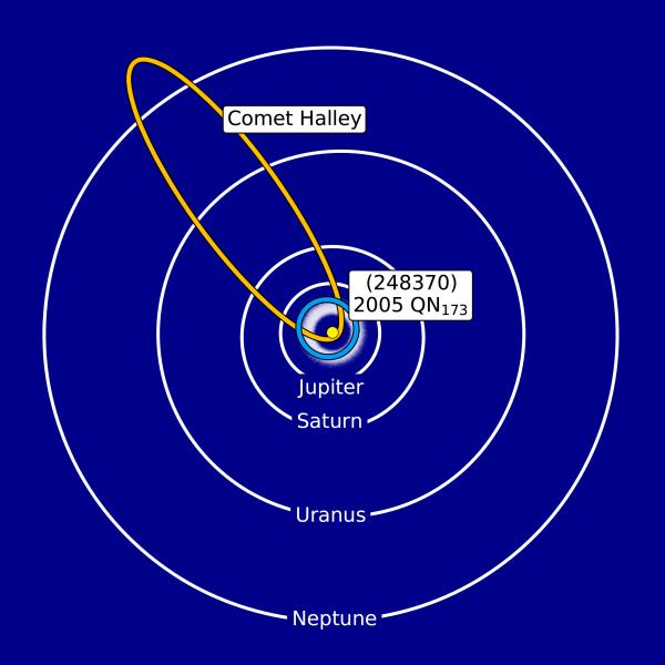 Diagram of solar system with cometoid's orbit in asteroid belt compared to long oval orbit of Halley's Comet.