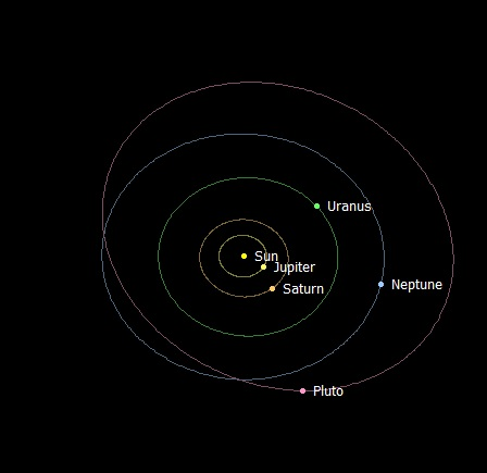 Diagram of solar system showing orbits, including Pluto's elliptical one.