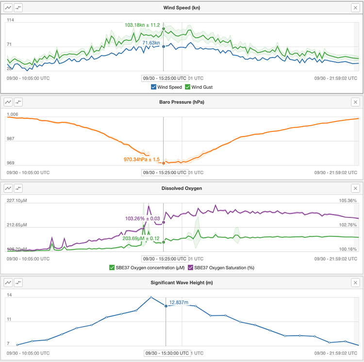 Four graphs showing relation of wind speed, barometric pressure, dissolved oxygen and wave height.